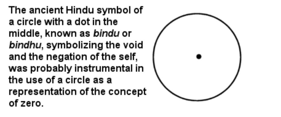 Hindu Zero Symbol in Math